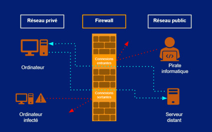 Quest-ce quun Firewall ? - IT Business Connect